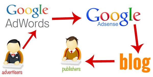 kelebihan-google-adsense-untuk-menghasilkan-uang